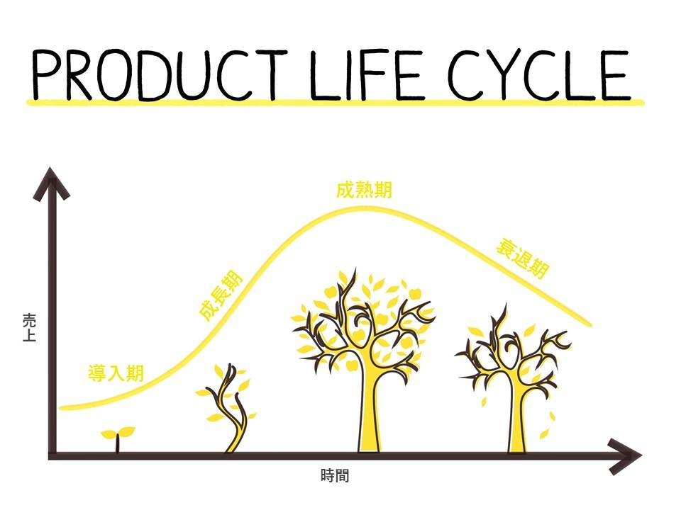 プロダクトライフサイクルイメージ図